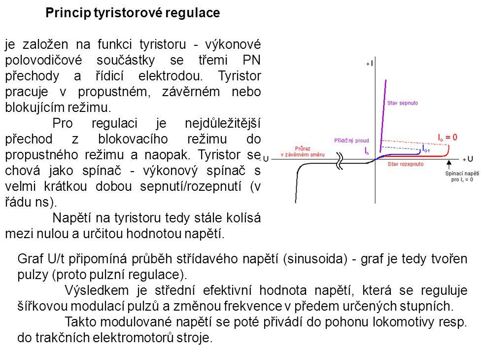 Princip tyristorové regulace