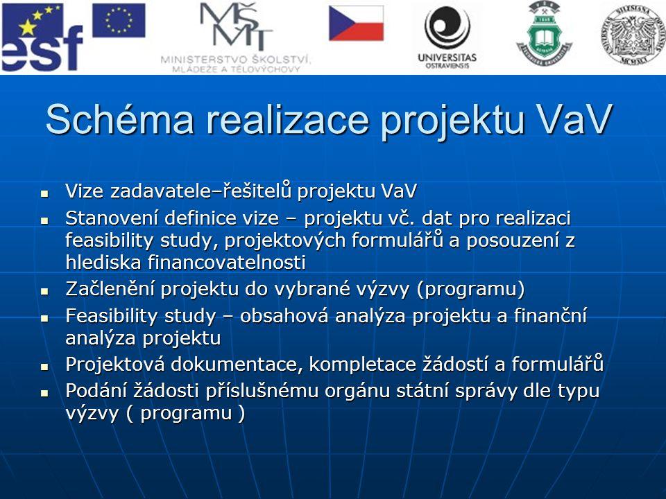 Schéma realizace projektu VaV