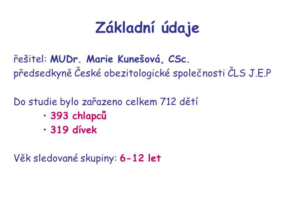 Základní údaje řešitel: MUDr. Marie Kunešová, CSc.