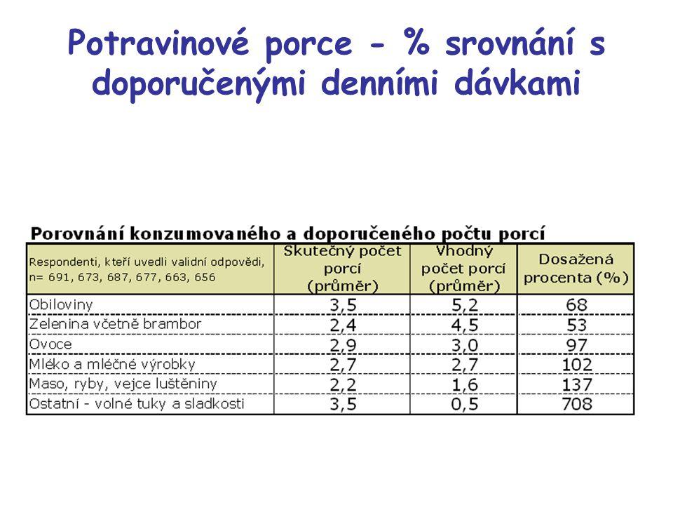 Potravinové porce - % srovnání s doporučenými denními dávkami