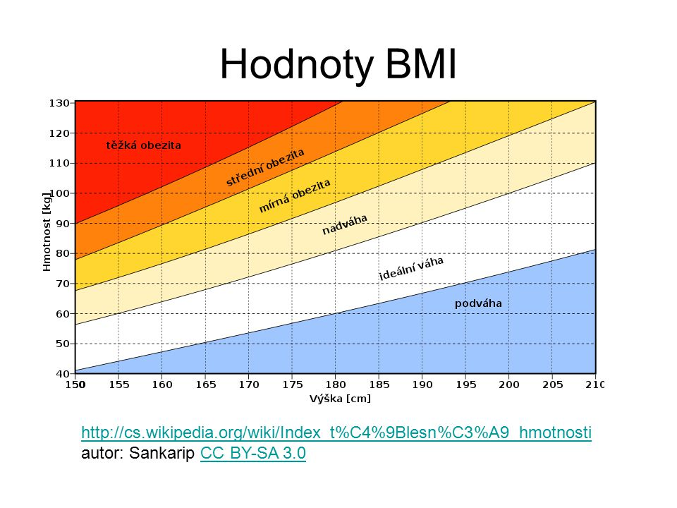 Hodnoty BMI http://cs.wikipedia.org/wiki/Index_t%C4%9Blesn%C3%A9_hmotnosti.