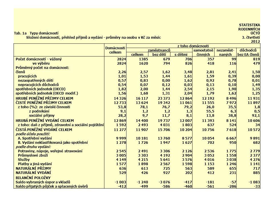 Tab. 1a Typy domácností STATISTIKA RODINNÝCH ÚČTŮ. Složení domácností, přehled příjmů a vydání - průměry na osobu v Kč za měsíc.