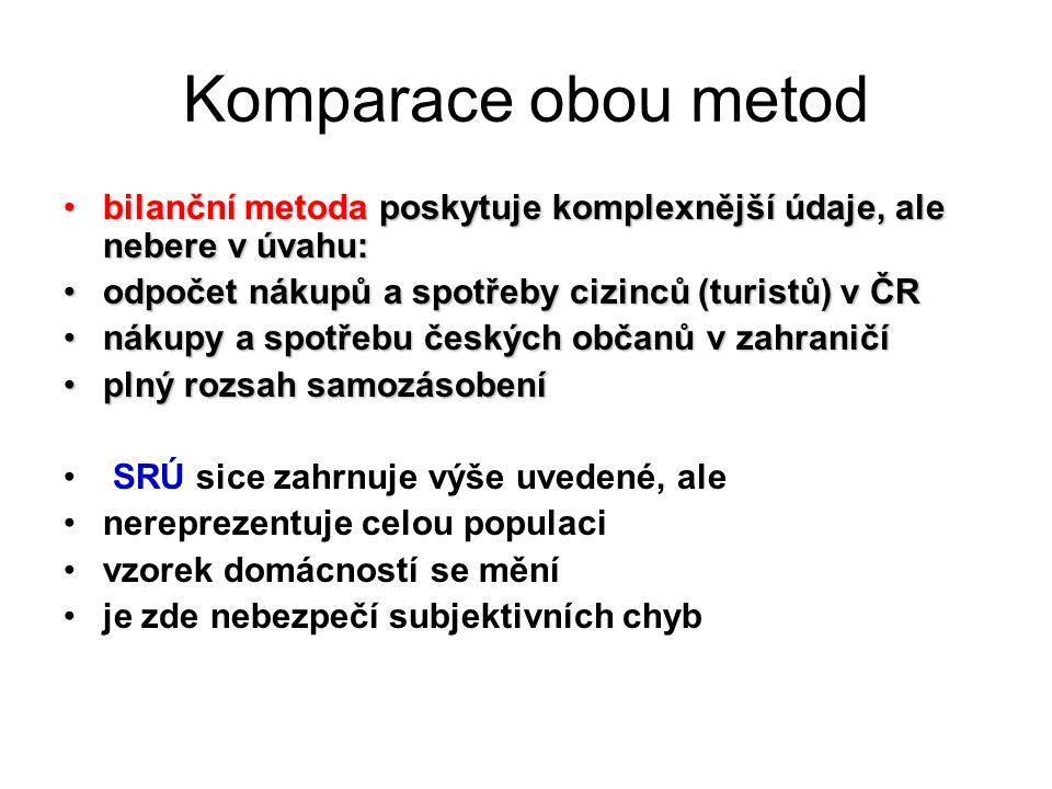 Komparace obou metod bilanční metoda poskytuje komplexnější údaje, ale nebere v úvahu: odpočet nákupů a spotřeby cizinců (turistů) v ČR.