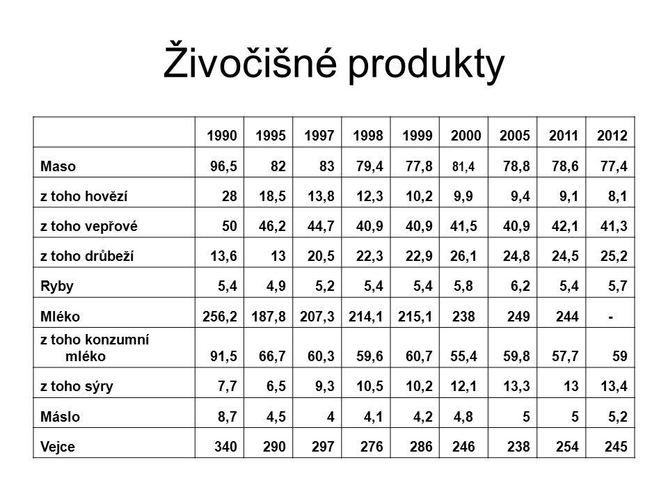 Živočišné produkty 1990 1995 1997 1998 1999 2000 2005 2011 2012 Maso