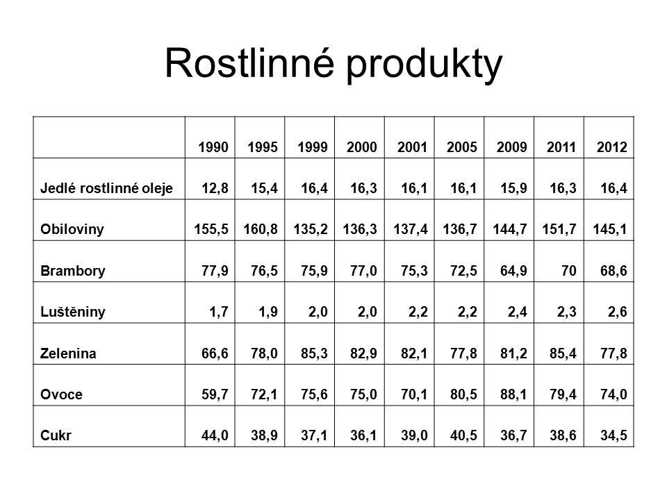 Rostlinné produkty 1990. 1995. 1999. 2000. 2001. 2005. 2009. 2011. 2012. Jedlé rostlinné oleje.