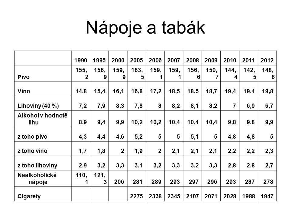Nápoje a tabák 1990. 1995. 2000. 2005. 2006. 2007. 2008. 2009. 2010. 2011. 2012. Pivo.