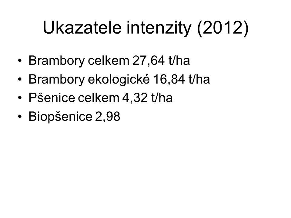 Ukazatele intenzity (2012)