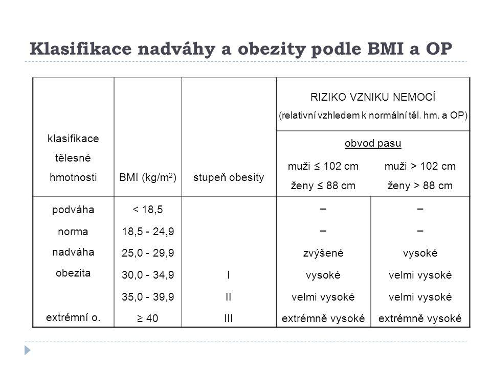 Klasifikace nadváhy a obezity podle BMI a OP