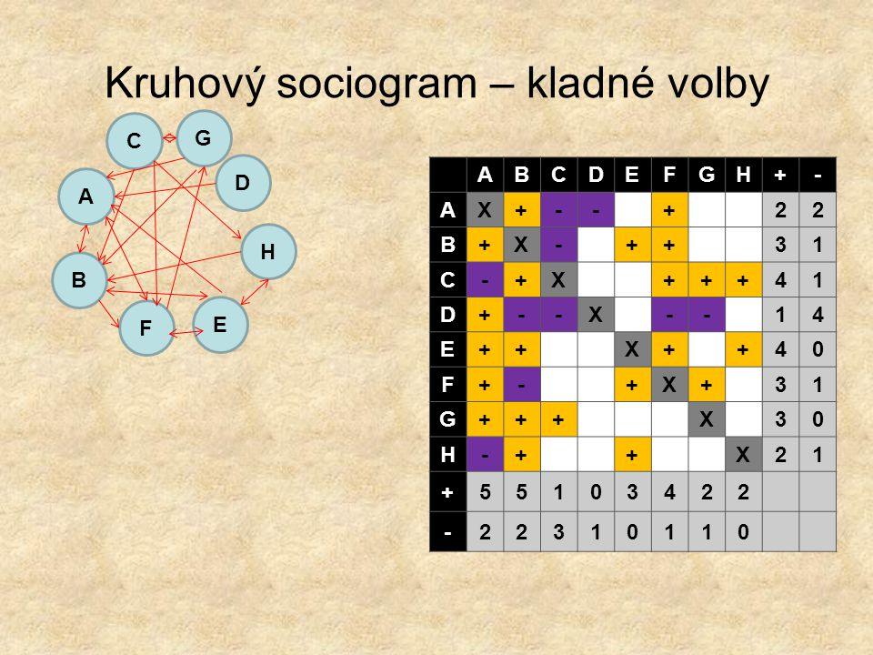 Kruhový sociogram – kladné volby