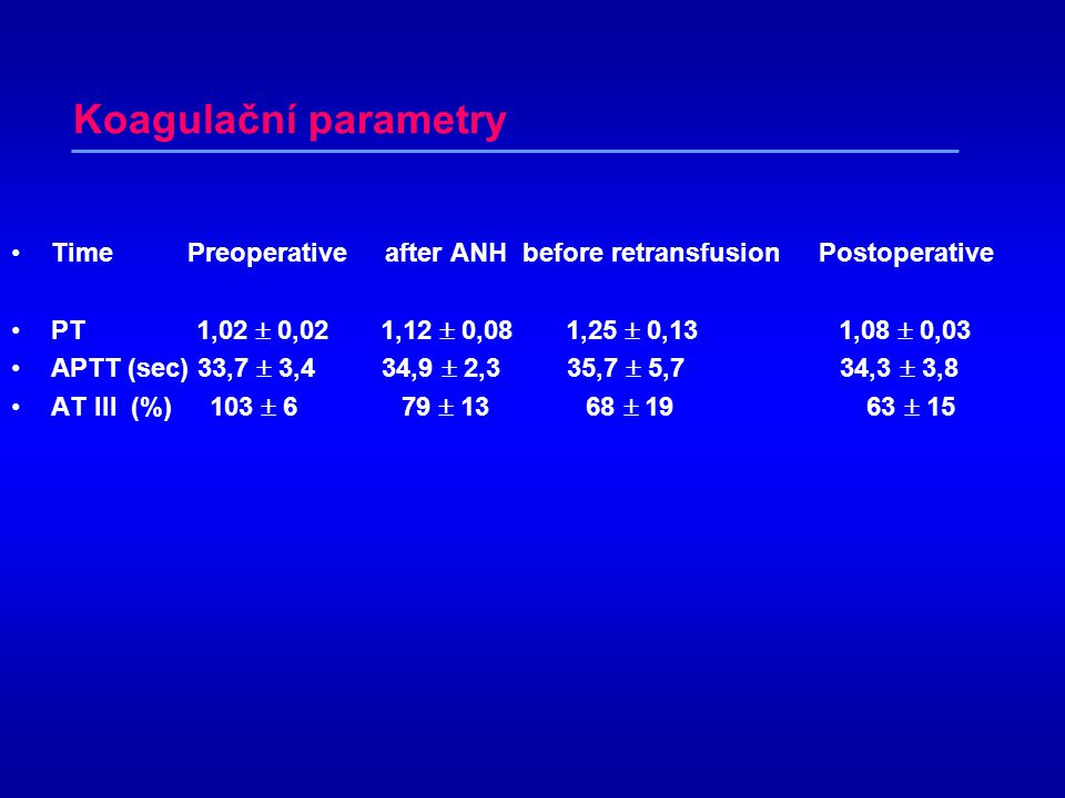Koagulační parametry Time Preoperative after ANH before retransfusion Postoperative.