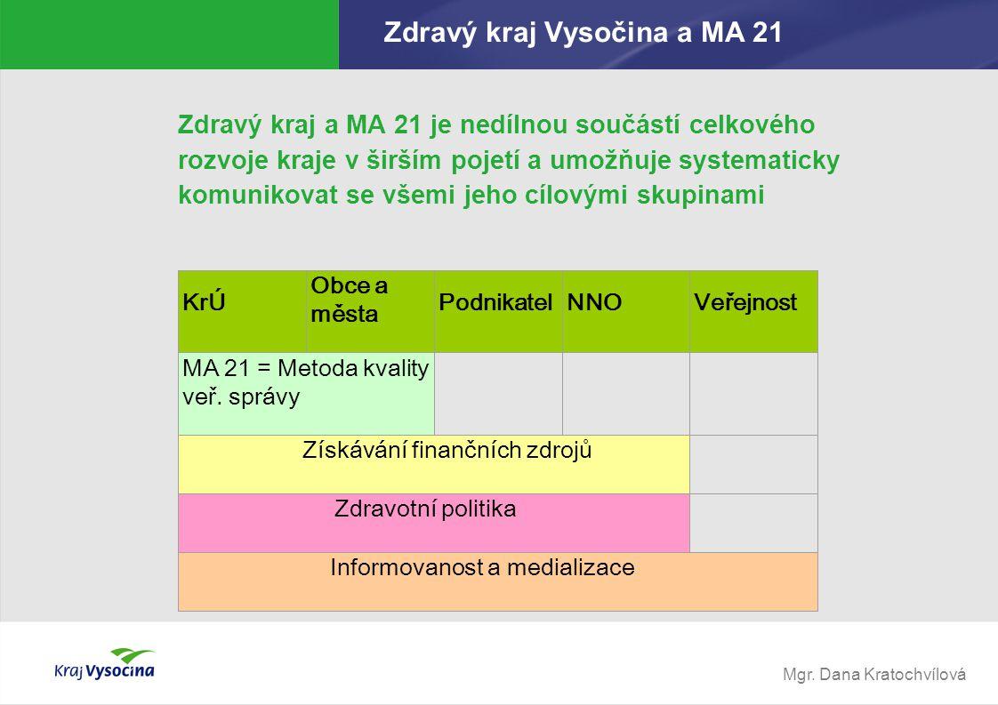 Zdravý kraj Vysočina a MA 21
