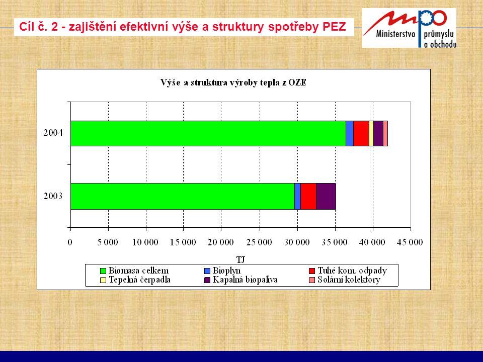Cíl č. 2 - zajištění efektivní výše a struktury spotřeby PEZ