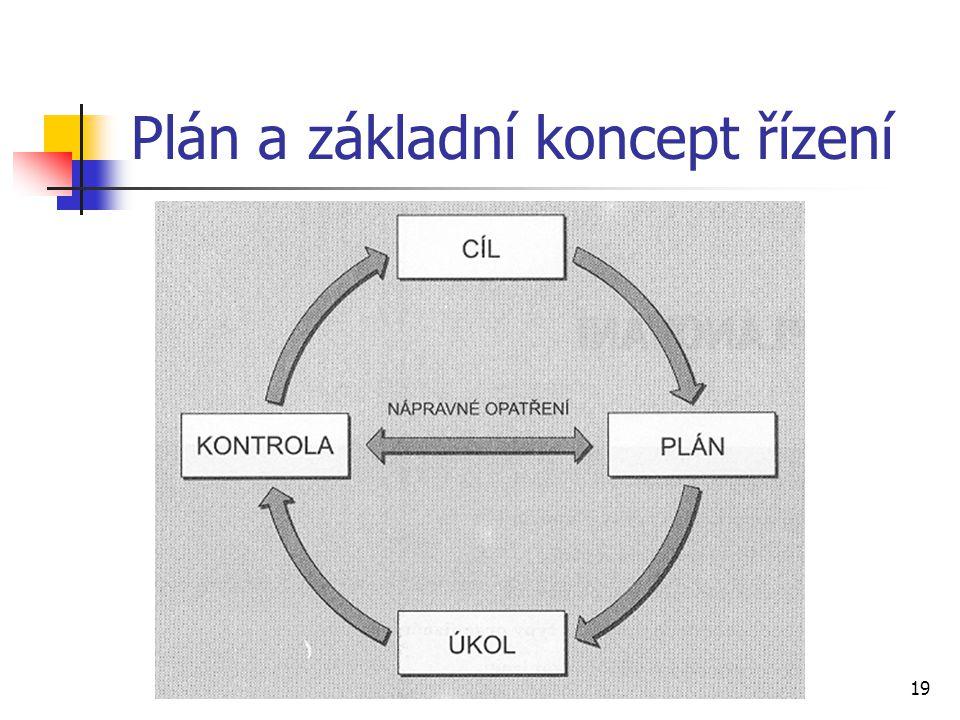 Plán a základní koncept řízení