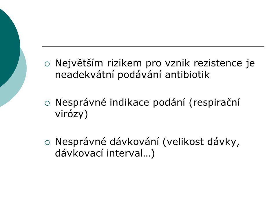 Největším rizikem pro vznik rezistence je neadekvátní podávání antibiotik