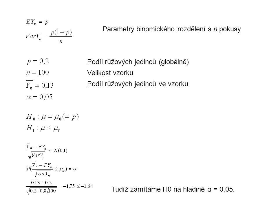 Parametry binomického rozdělení s n pokusy