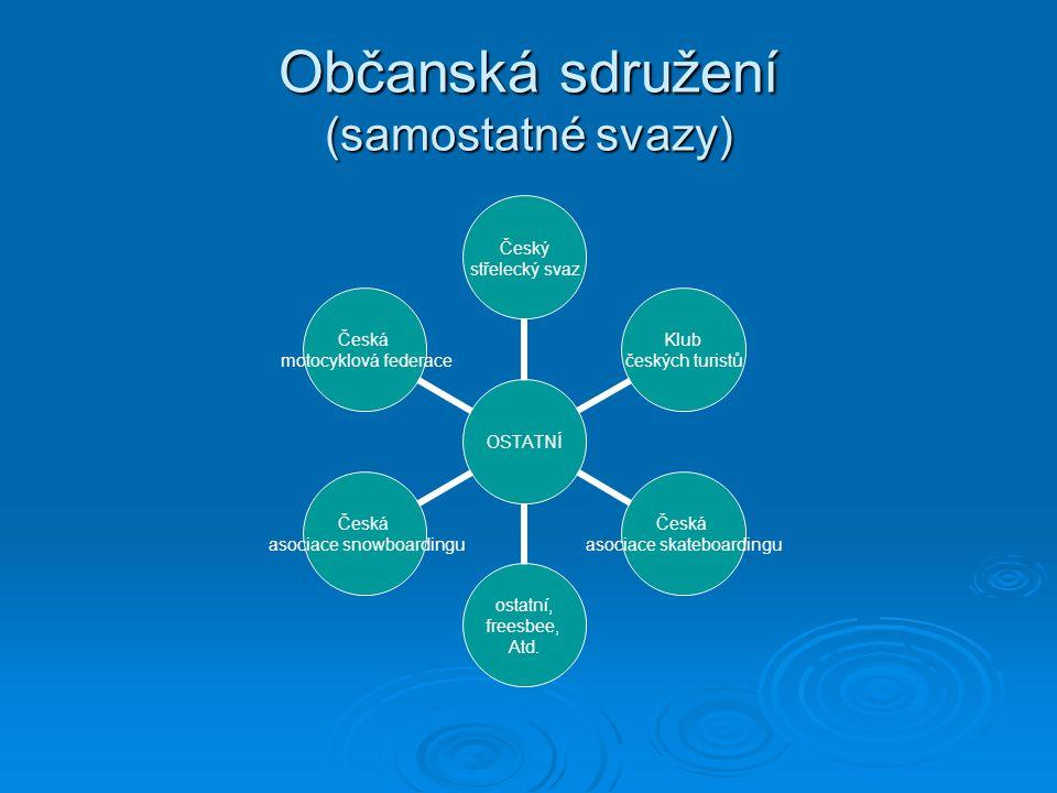 Občanská sdružení (samostatné svazy)