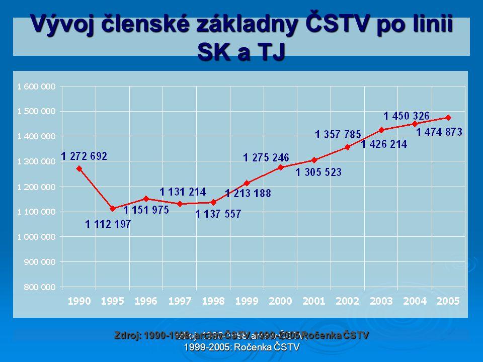 Vývoj členské základny ČSTV po linii SK a TJ