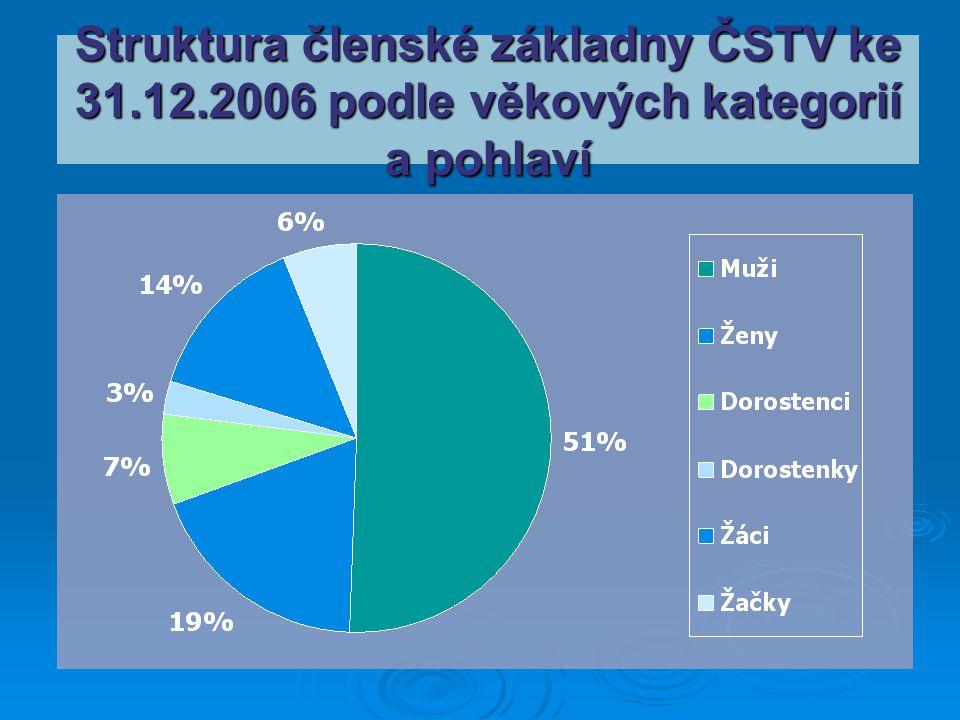 Struktura členské základny ČSTV ke 31. 12