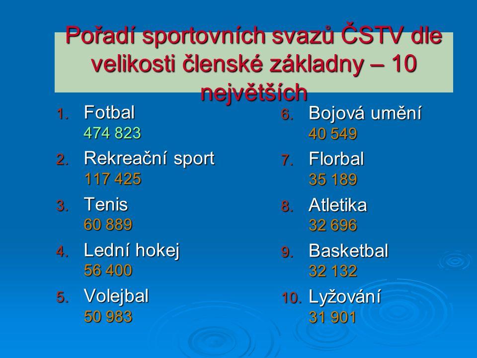 Pořadí sportovních svazů ČSTV dle velikosti členské základny – 10 největších