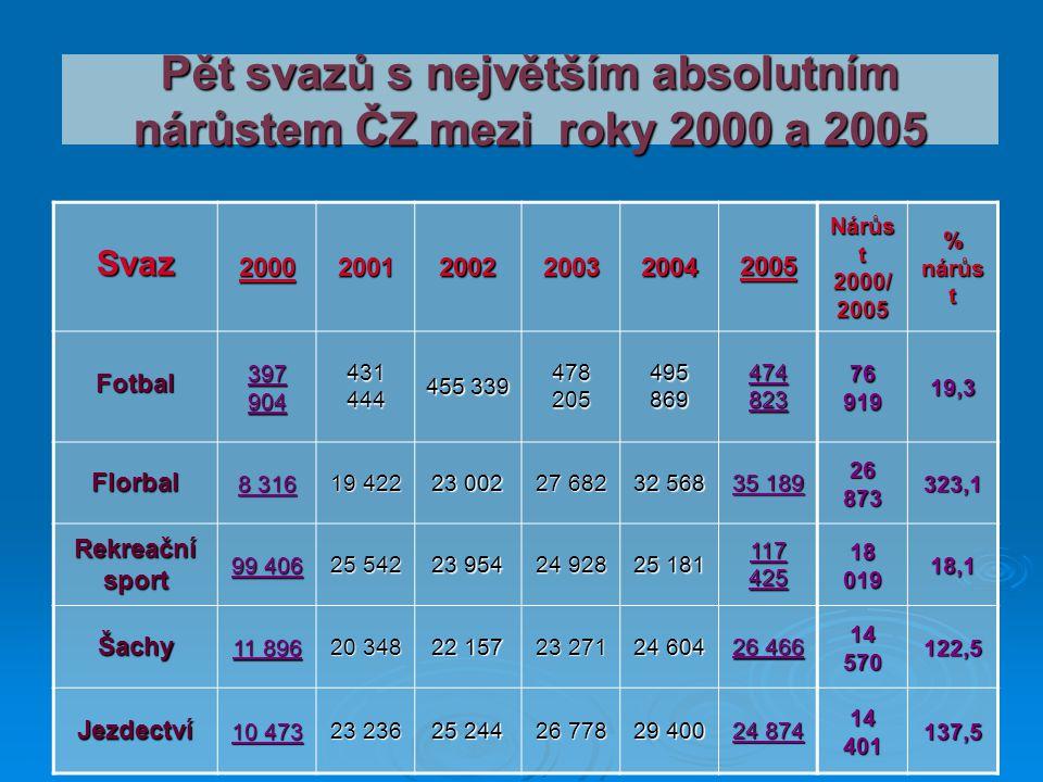 Pět svazů s největším absolutním nárůstem ČZ mezi roky 2000 a 2005