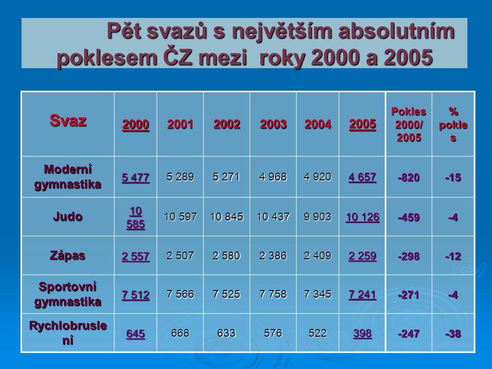 Pět svazů s největším absolutním poklesem ČZ mezi roky 2000 a 2005