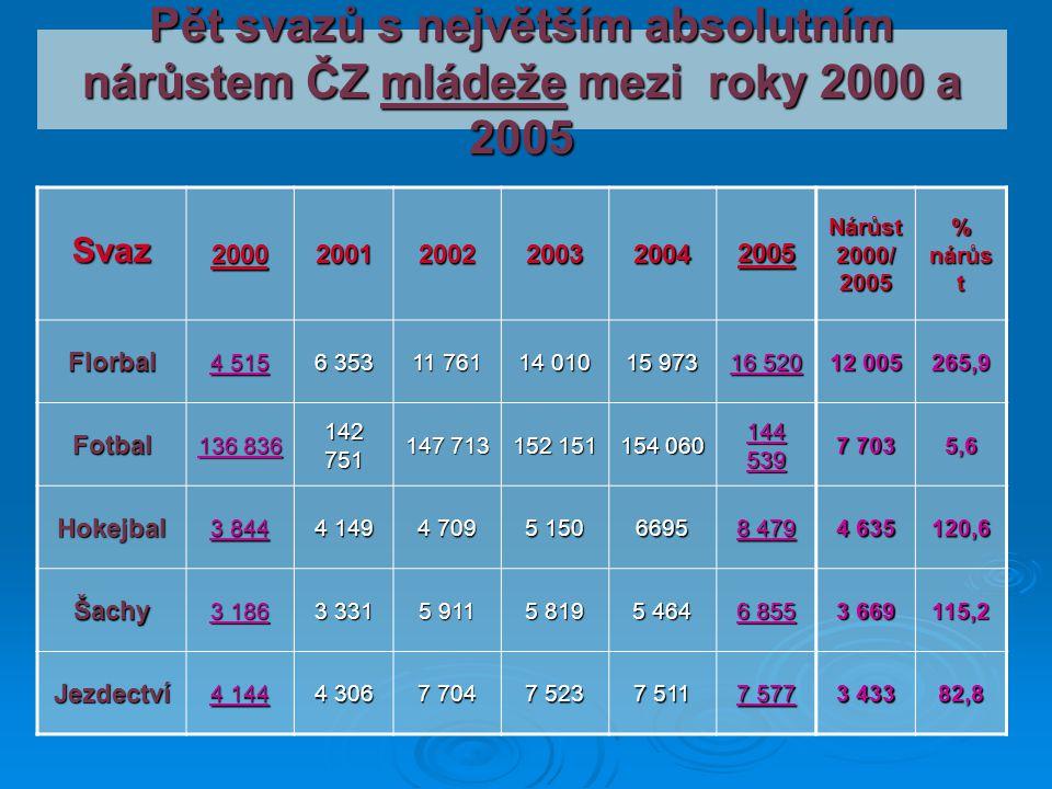 Pět svazů s největším absolutním nárůstem ČZ mládeže mezi roky 2000 a 2005