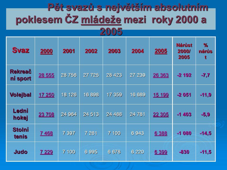 Pět svazů s největším absolutním poklesem ČZ mládeže mezi roky 2000 a 2005