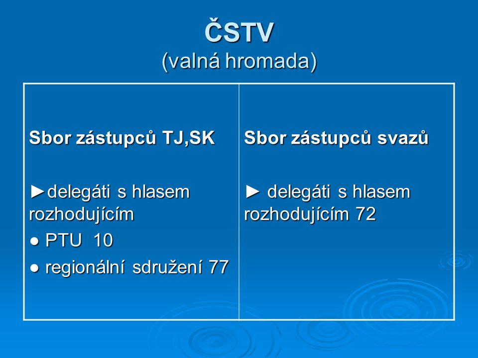 ČSTV (valná hromada) Sbor zástupců TJ,SK