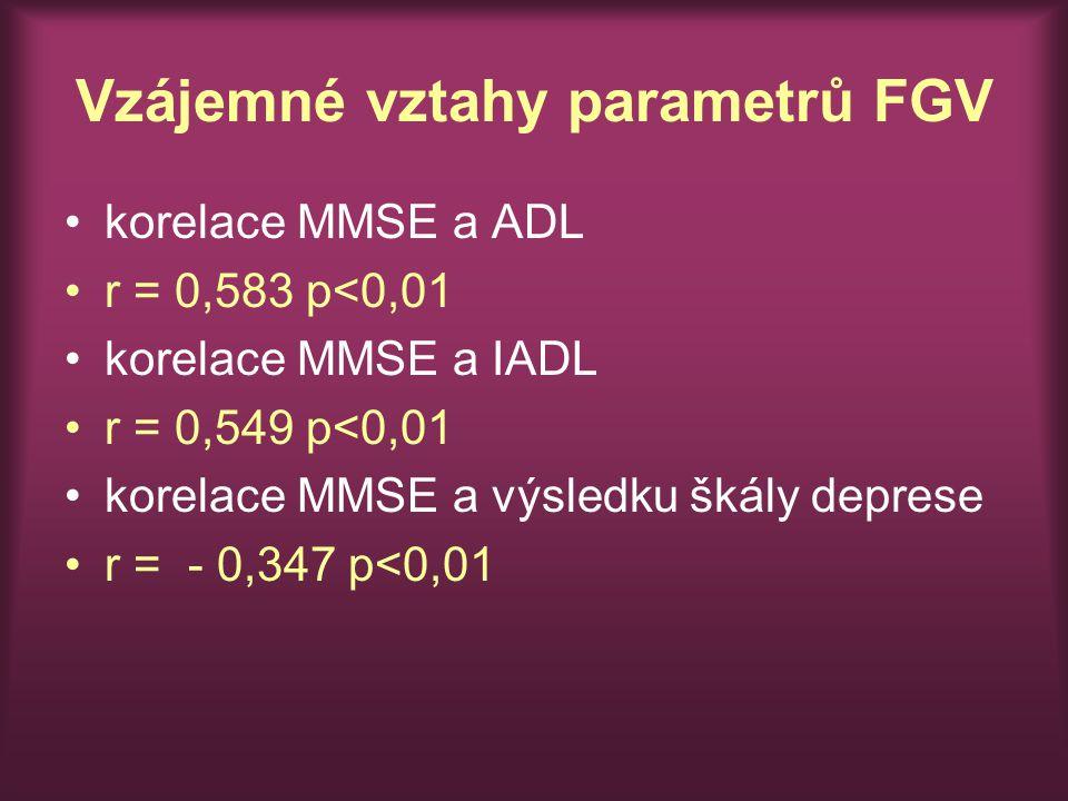 Vzájemné vztahy parametrů FGV