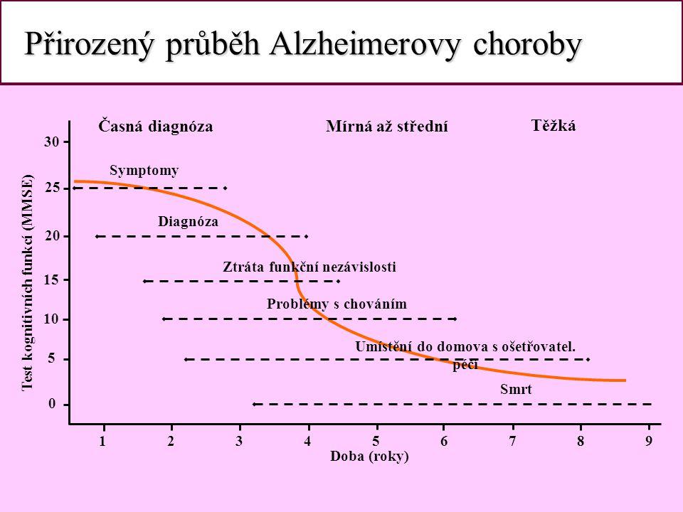Přirozený průběh Alzheimerovy choroby