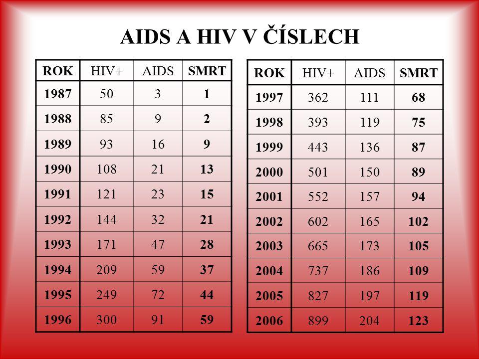 AIDS A HIV V ČÍSLECH ROK HIV+ AIDS SMRT 1987 50 3 1 1988 85 9 2 1989