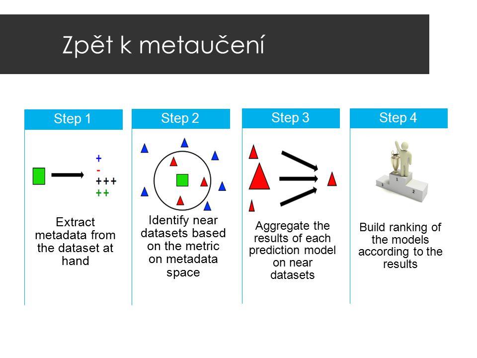 Zpět k metaučení Step 1 Step 2 Step 3 Step 4