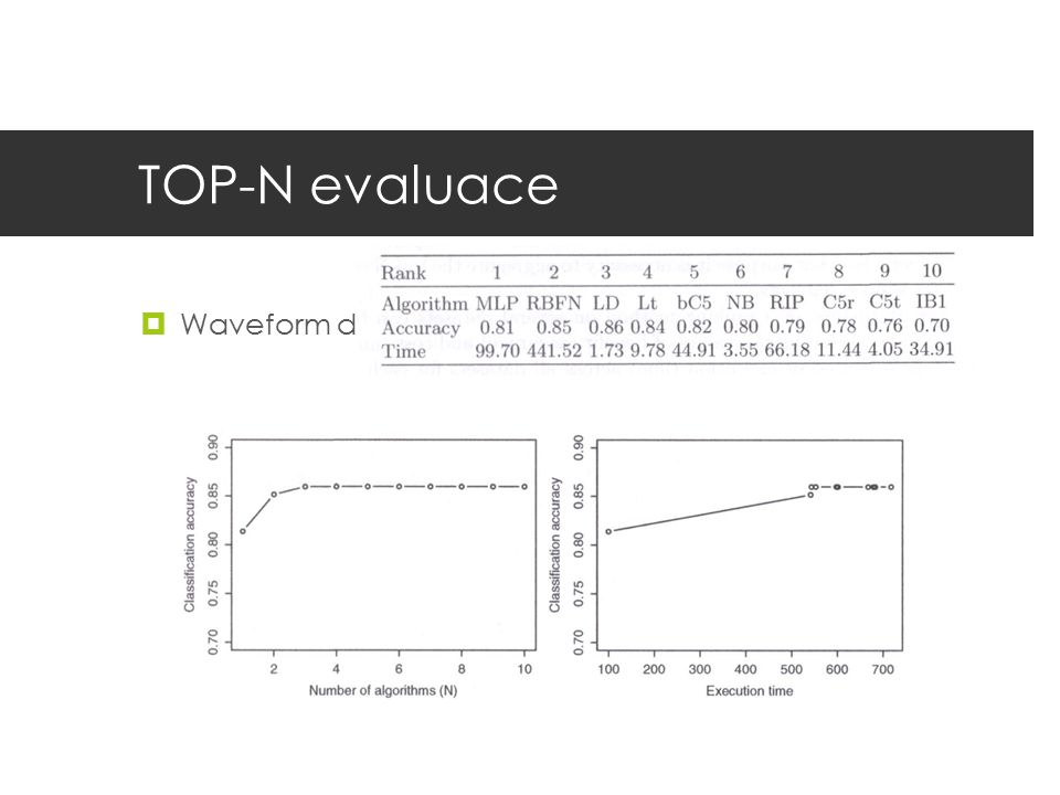 TOP-N evaluace Waveform dataset