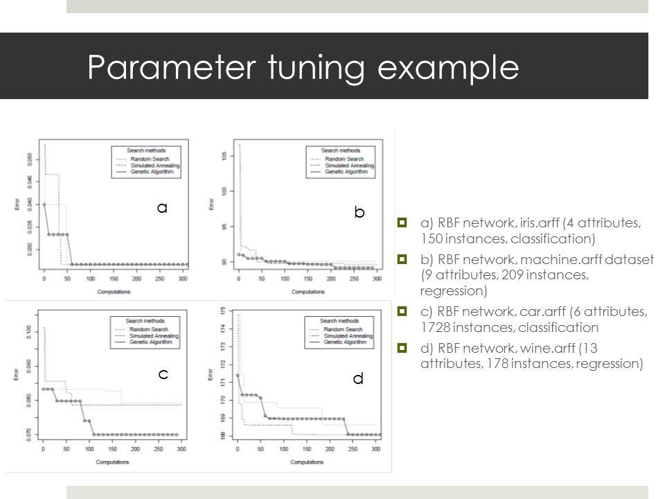 Parameter tuning example