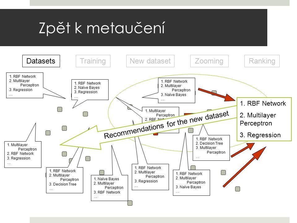 Zpět k metaučení Datasets Training New dataset Zooming Ranking