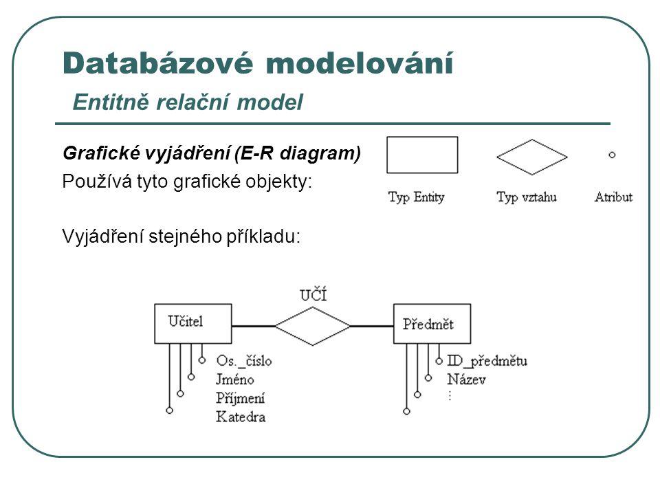 Databázové modelování Entitně relační model
