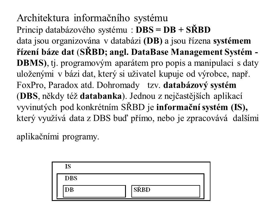 Architektura informačního systému Princip databázového systému : DBS = DB + SŘBD data jsou organizována v databázi (DB) a jsou řízena systémem řízení báze dat (SŘBD; angl.