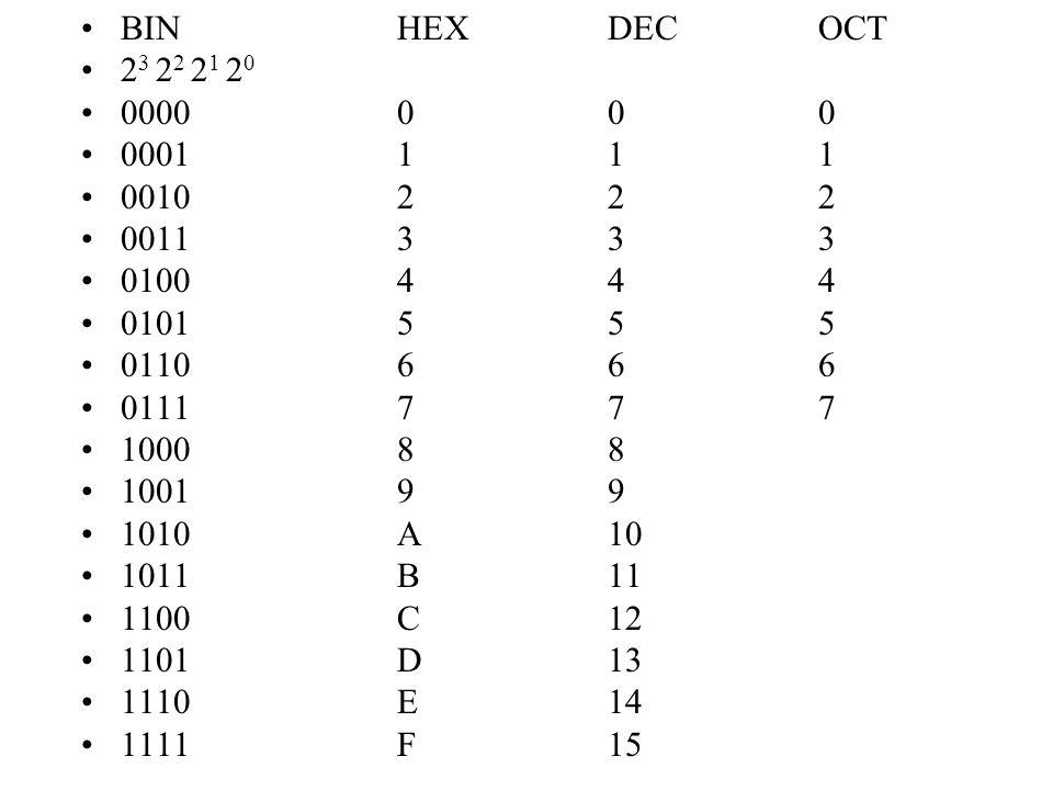 BIN HEX DEC OCT 23 22 21 20. 0000 0 0 0. 0001 1 1 1. 0010 2 2 2. 0011 3 3 3. 0100 4 4 4.