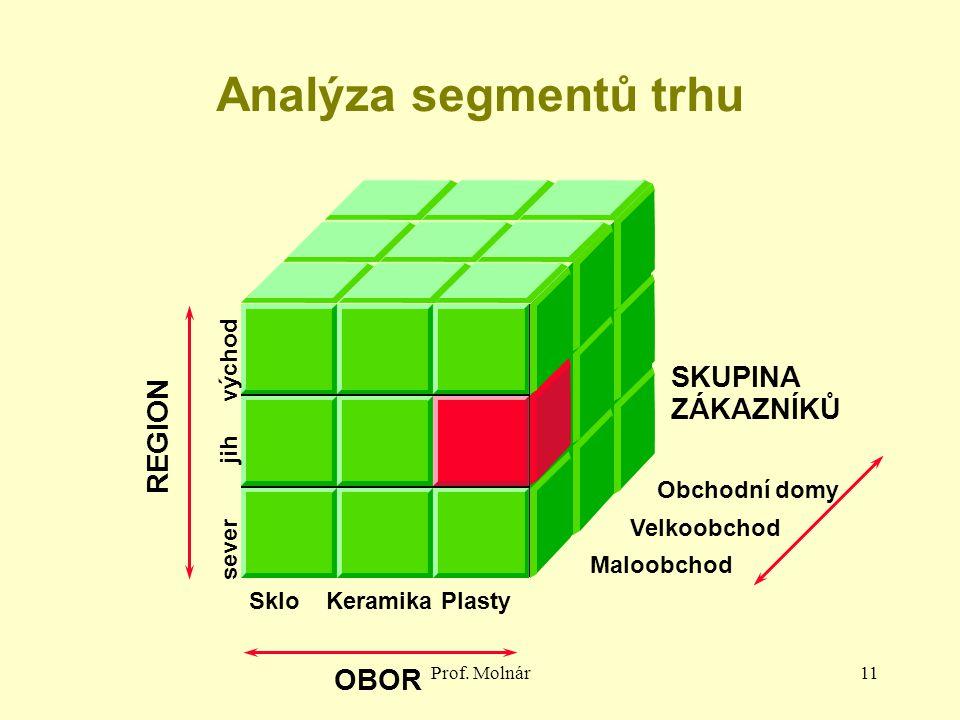 Analýza segmentů trhu OBOR SKUPINA ZÁKAZNÍKŮ REGION sever jih východ