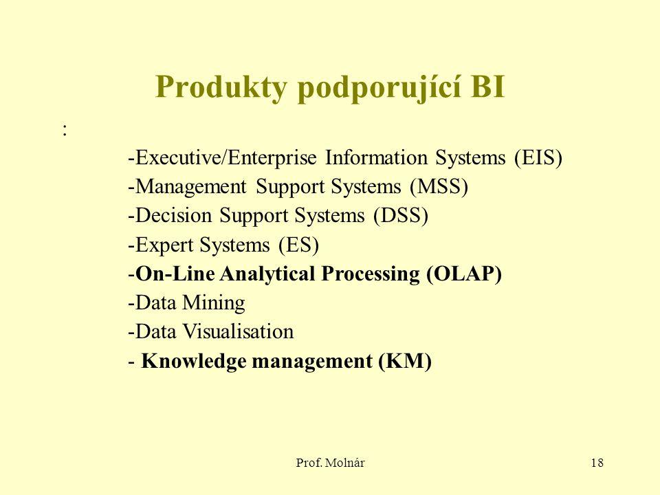 Produkty podporující BI