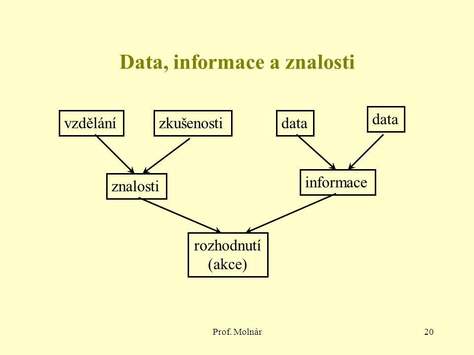 Data, informace a znalosti