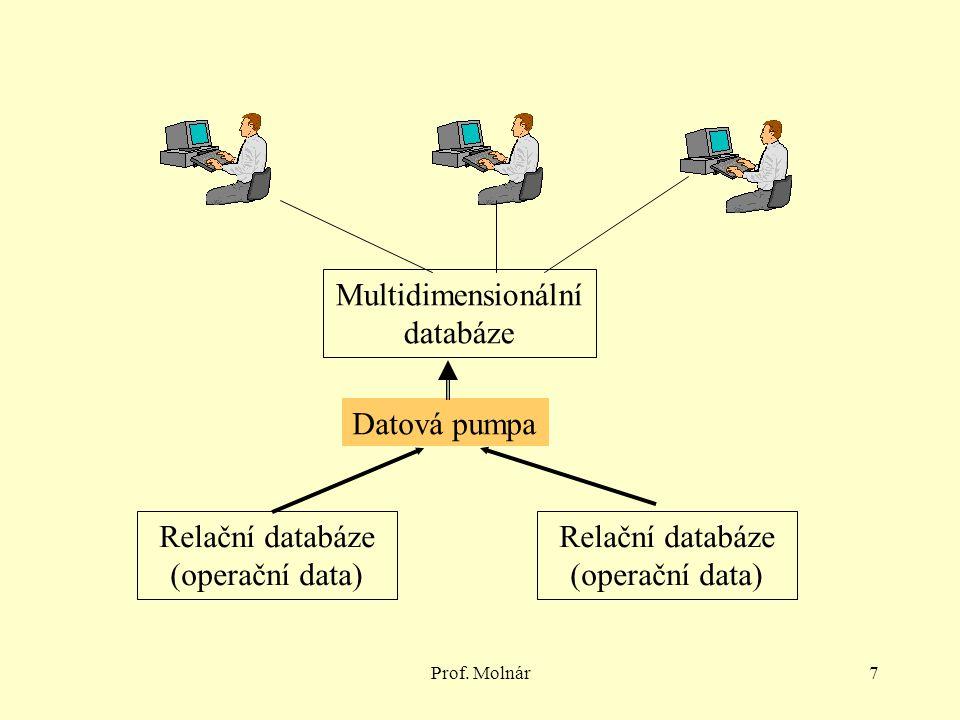 Relační databáze (operační data) Relační databáze (operační data)