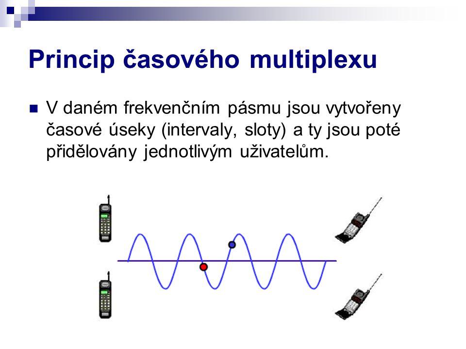 Princip časového multiplexu