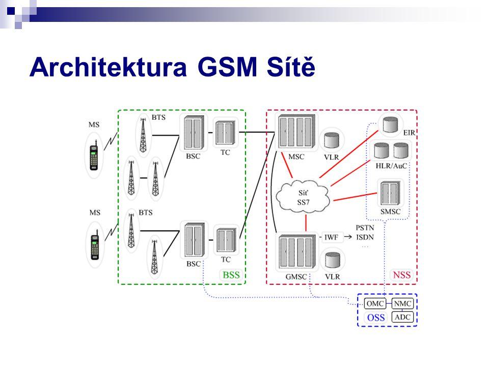 Architektura GSM Sítě