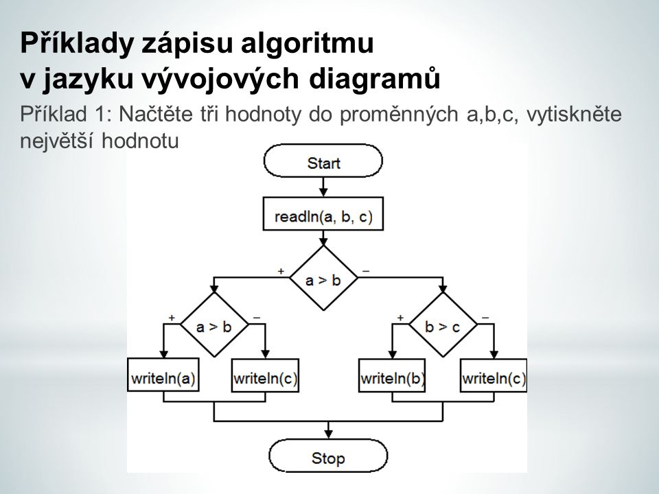 Příklady zápisu algoritmu v jazyku vývojových diagramů
