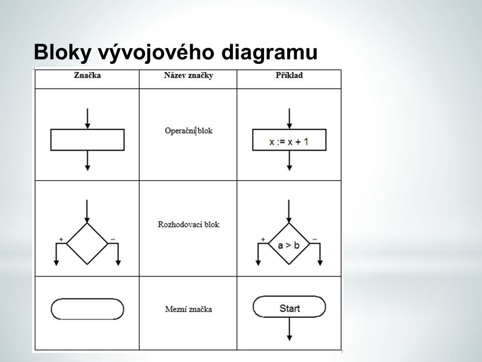Bloky vývojového diagramu
