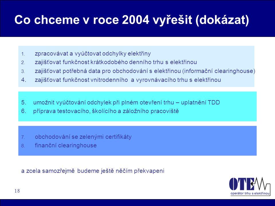 Co chceme v roce 2004 vyřešit (dokázat)