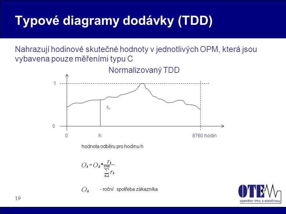 Typové diagramy dodávky (TDD)