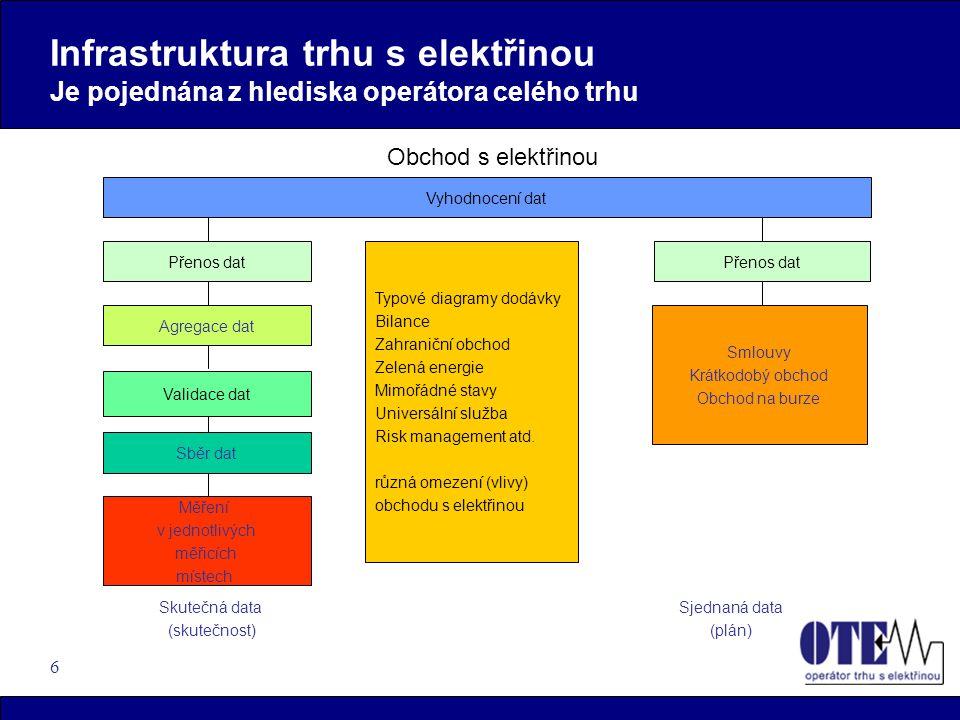 Infrastruktura trhu s elektřinou Je pojednána z hlediska operátora celého trhu