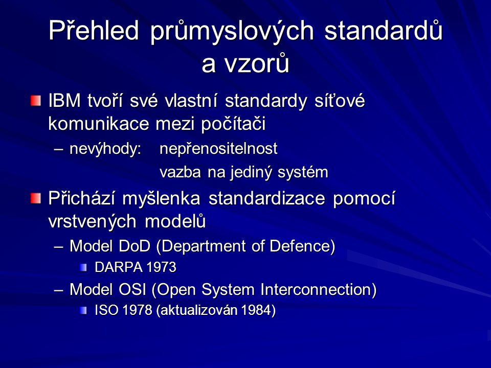 Přehled průmyslových standardů a vzorů